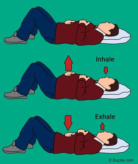 respiratia abdominala